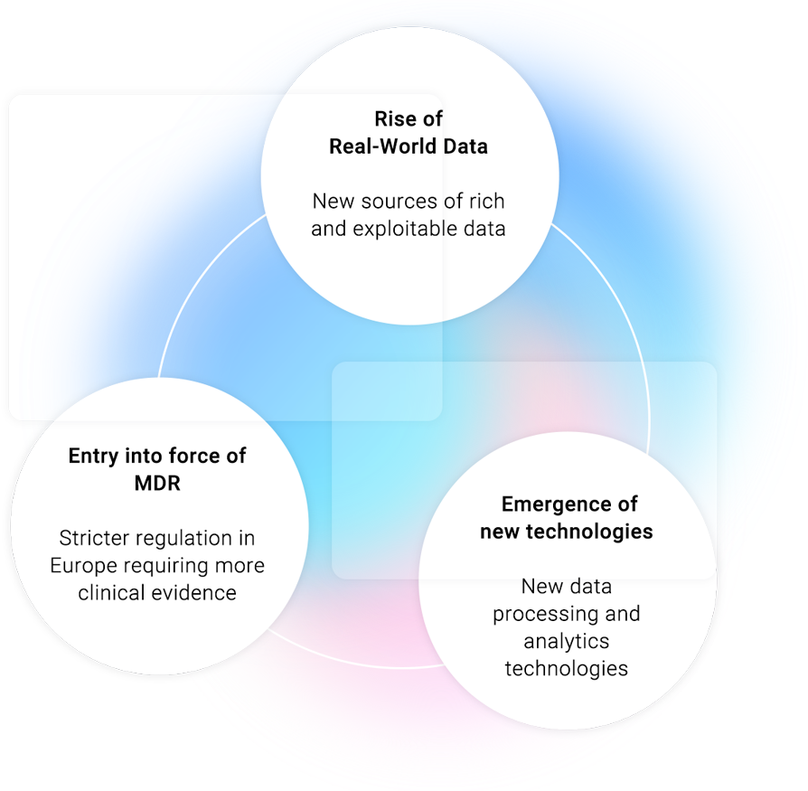Entryintoforce ofMDR:Stricter regulation in Europe requiring more clinicalevidence Rise of Real-WorldData:New sources of rich and exploitable data  Emergence of newTechnologies:Newdata processing and analytics technologies